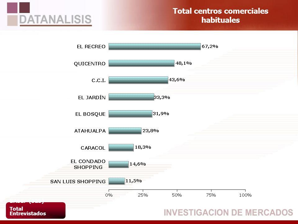 Total centros comerciales habituales BASE: (523) Total Entrevistados
