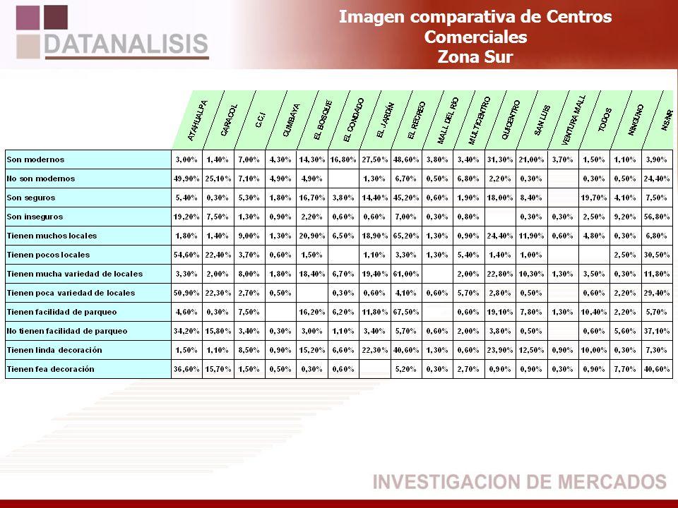Imagen comparativa de Centros Comerciales Zona Sur