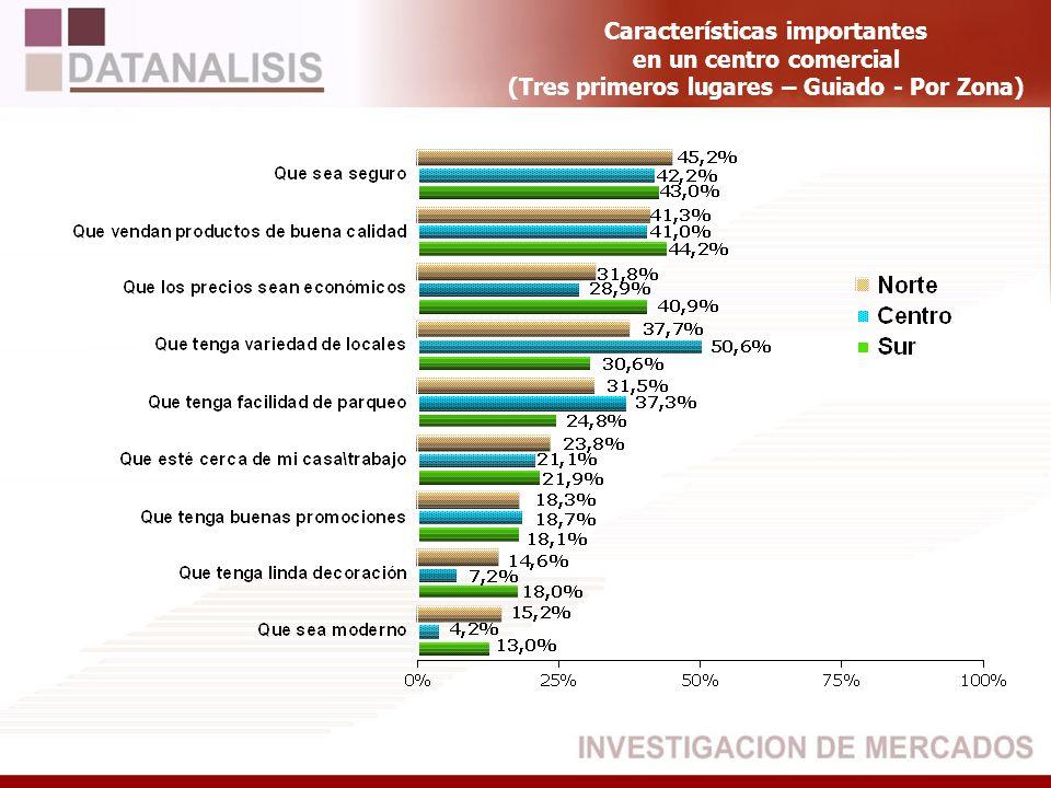 Primera Mención Centro Comercial El Bosque BASE: (523) Total Entrevistados