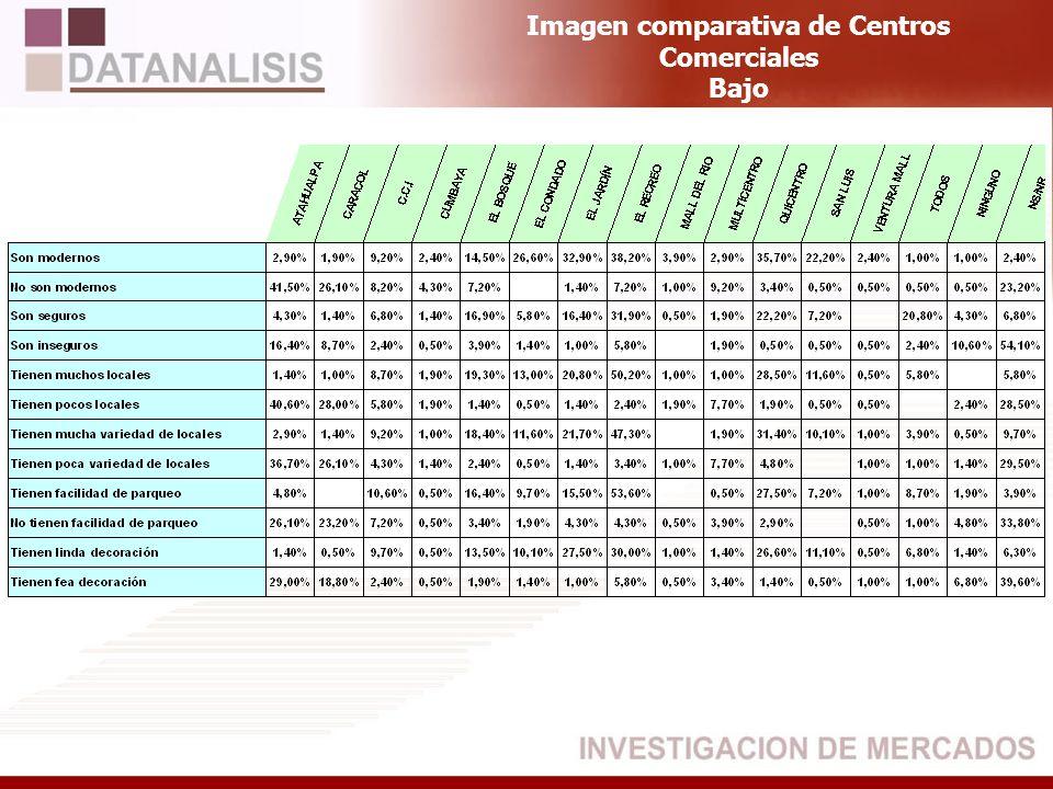 Imagen comparativa de Centros Comerciales Bajo