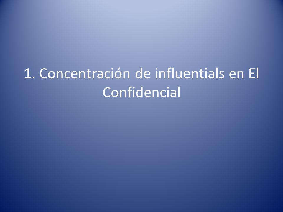1. Concentración de influentials en El Confidencial
