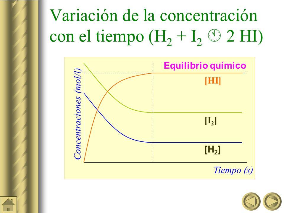 Variación de la concentración con el tiempo (H 2 + I 2 2 HI) Equilibrio químico Concentraciones (mol/l) Tiempo (s) [HI] [I 2 ] [H 2 ]