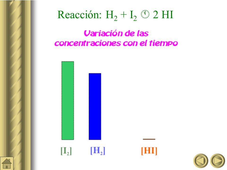 Reacción: H 2 + I 2 2 HI