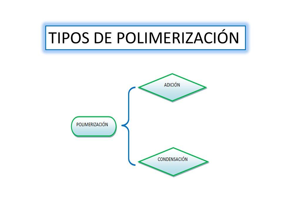 TIPOS DE POLIMERIZACIÓN