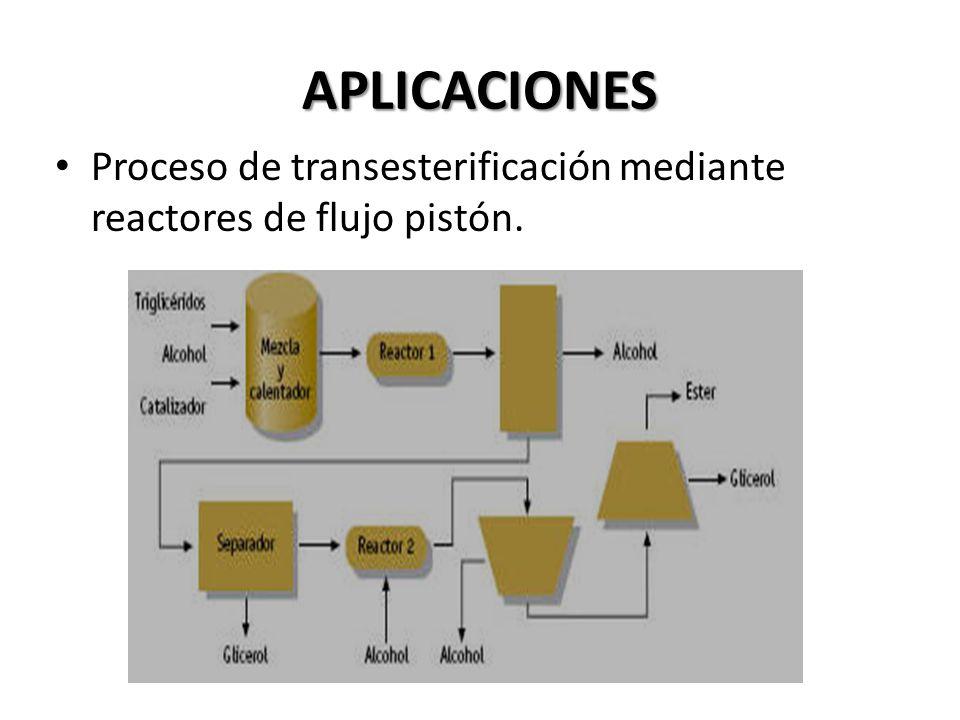 APLICACIONES Proceso de transesterificación mediante reactores de flujo pistón.