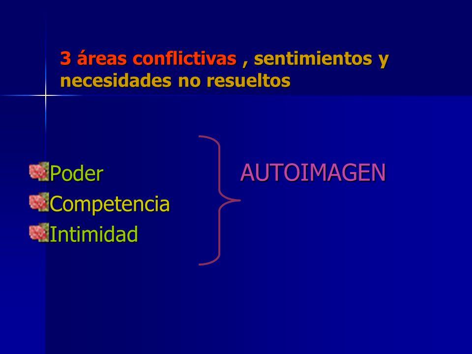 3 áreas conflictivas, sentimientos y necesidades no resueltos Poder AUTOIMAGEN CompetenciaIntimidad