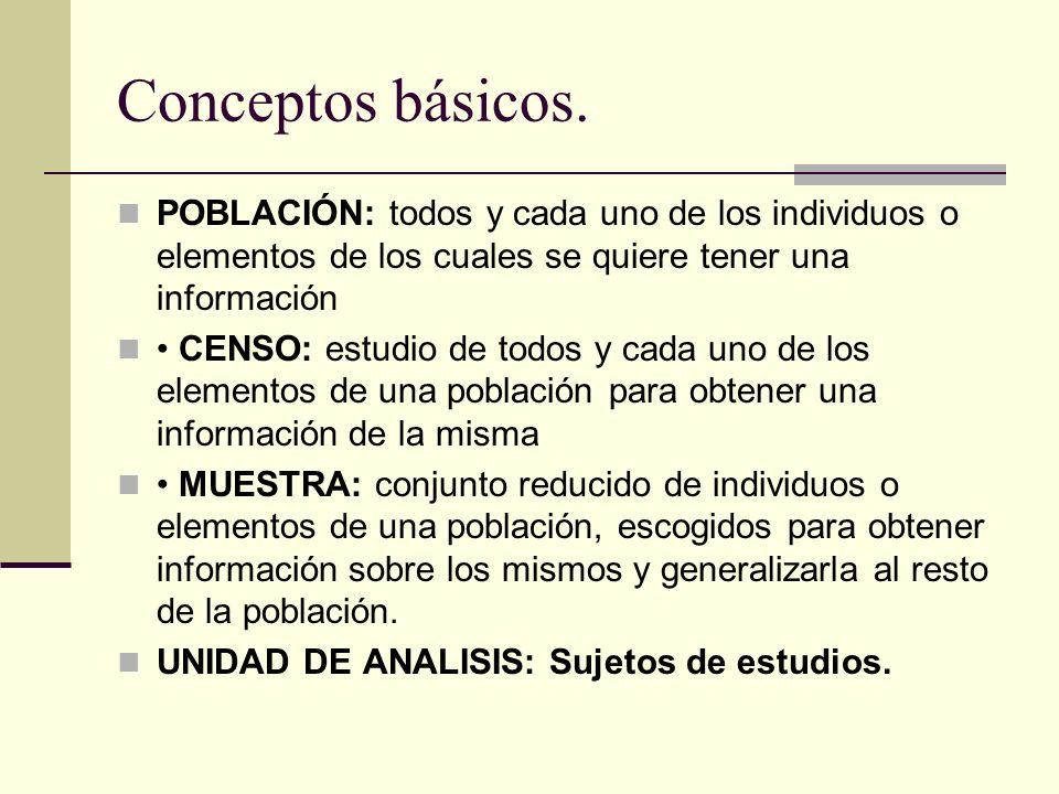Conceptos básicos. POBLACIÓN: todos y cada uno de los individuos o elementos de los cuales se quiere tener una información CENSO: estudio de todos y c