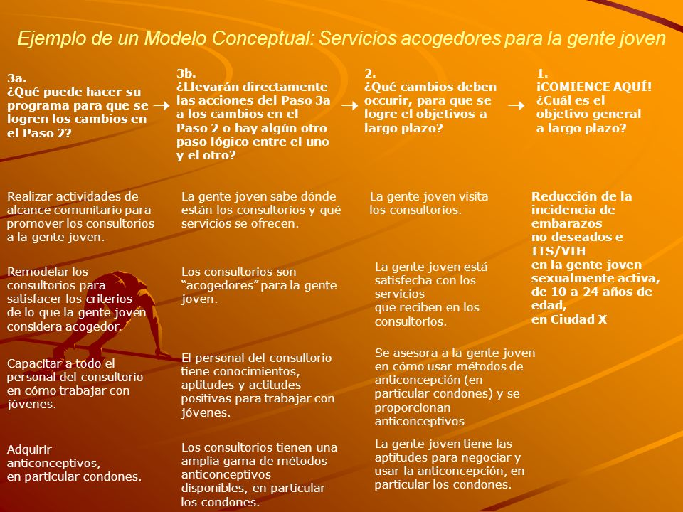 Ejemplo de un Modelo Conceptual: Servicios acogedores para la gente joven 3a. ¿Qué puede hacer su programa para que se logren los cambios en el Paso 2