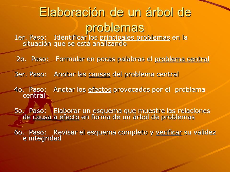 Elaboración de un árbol de problemas 1er. Paso: Identificar los principales problemas en la situación que se está analizando 2o. Paso: Formular en poc