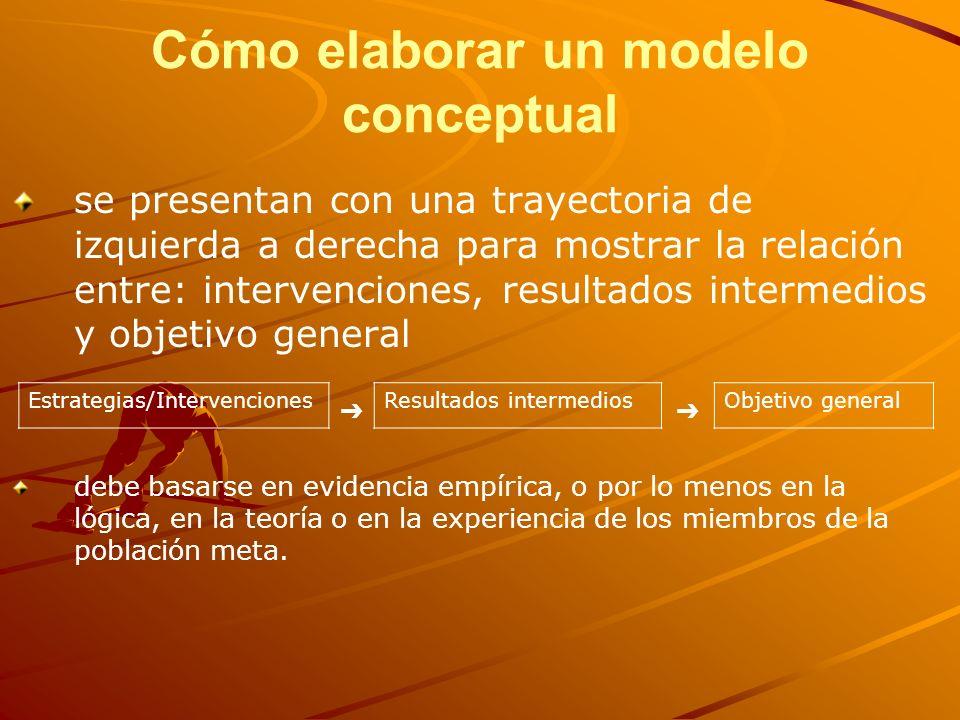 Cómo elaborar un modelo conceptual se presentan con una trayectoria de izquierda a derecha para mostrar la relación entre: intervenciones, resultados