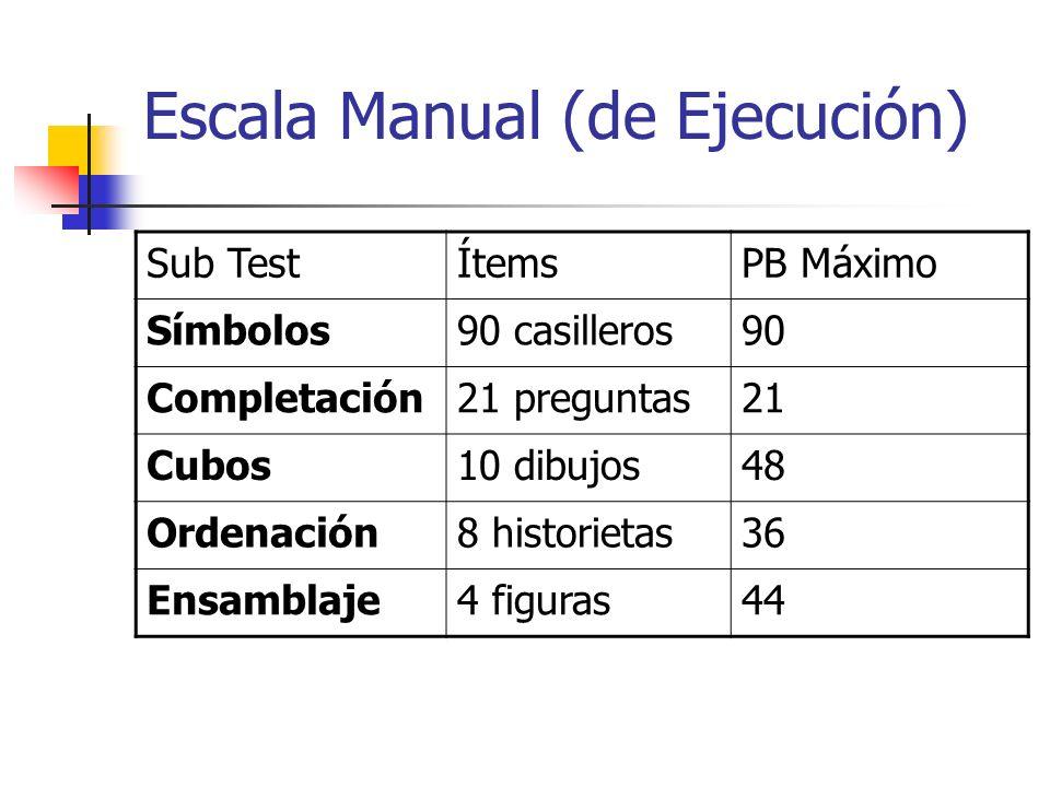 Escala Manual (de Ejecución) Sub TestÍtemsPB Máximo Símbolos90 casilleros90 Completación21 preguntas21 Cubos10 dibujos48 Ordenación8 historietas36 Ens
