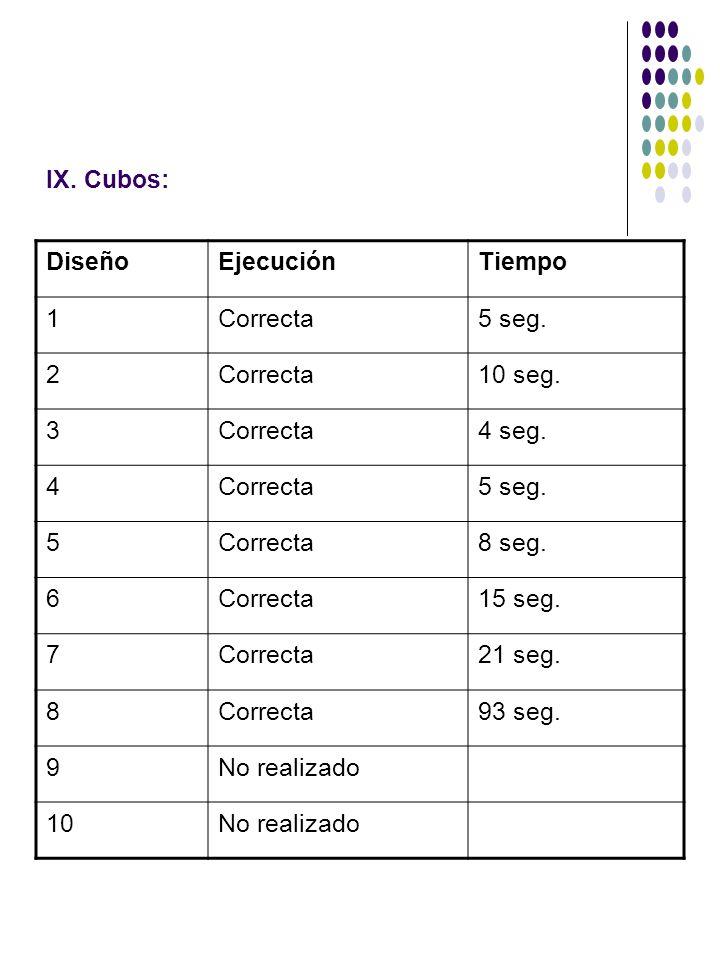 IX. Cubos: DiseñoEjecuciónTiempo 1Correcta5 seg. 2Correcta10 seg. 3Correcta4 seg. 4Correcta5 seg. 5Correcta8 seg. 6Correcta15 seg. 7Correcta21 seg. 8C