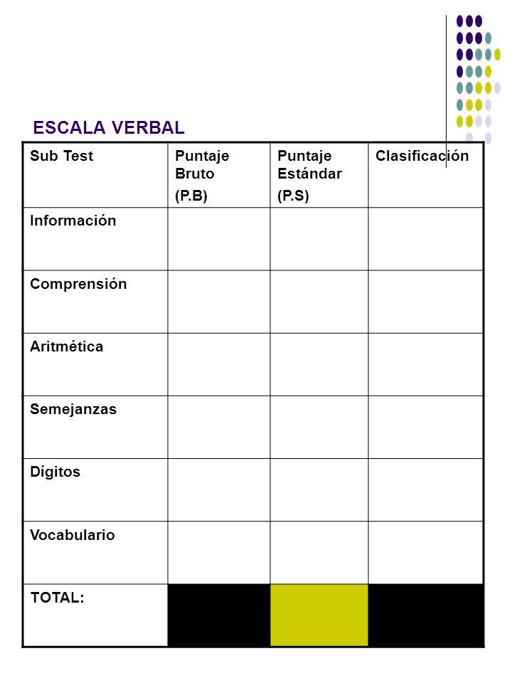 ESCALA VERBAL Sub TestPuntaje Bruto (P.B) Puntaje Estándar (P.S) Clasificación Información Comprensión Aritmética Semejanzas Dígitos Vocabulario TOTAL