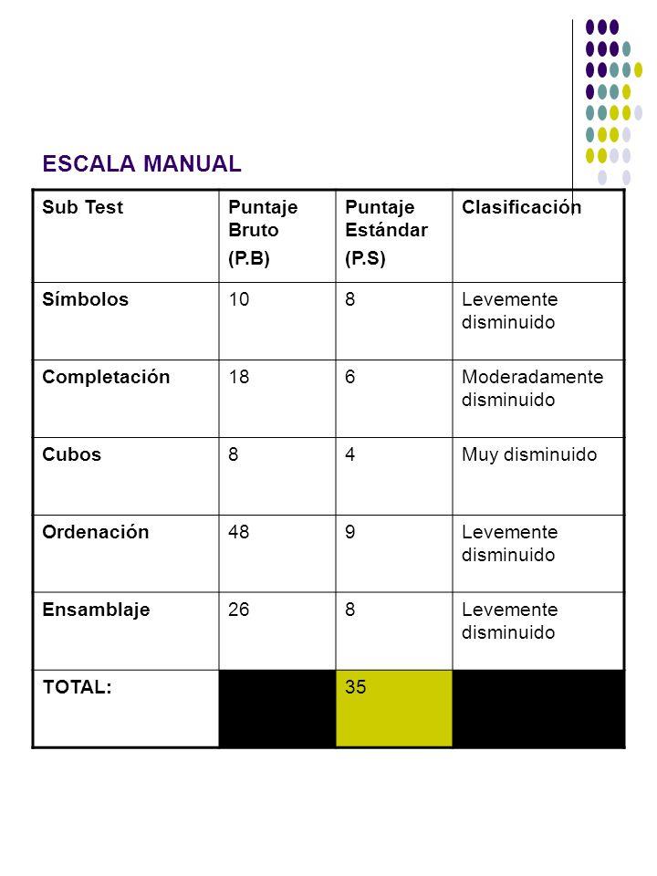 ESCALA MANUAL Sub TestPuntaje Bruto (P.B) Puntaje Estándar (P.S) Clasificación Símbolos108Levemente disminuido Completación186Moderadamente disminuido