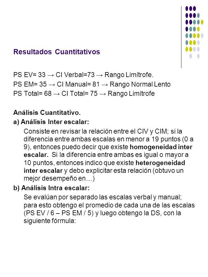 Resultados Cuantitativos PS EV= 33 CI Verbal=73 Rango Limítrofe. PS EM= 35 CI Manual= 81 Rango Normal Lento PS Total= 68 CI Total= 75 Rango Limítrofe