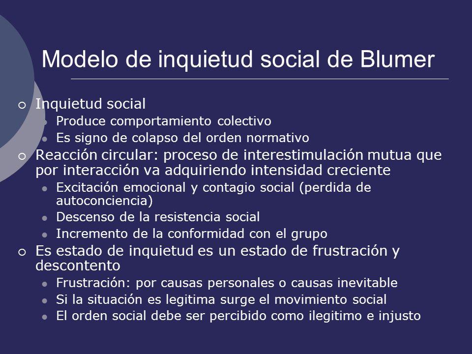 Modelo de inquietud social de Blumer Inquietud social Produce comportamiento colectivo Es signo de colapso del orden normativo Reacción circular: proc