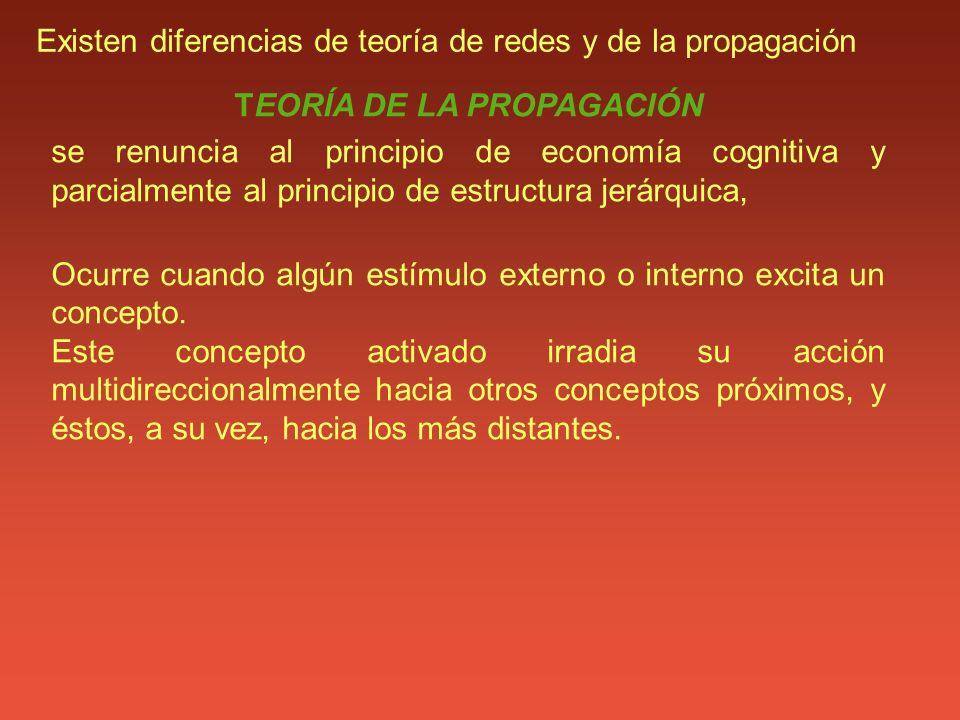 Existen diferencias de teoría de redes y de la propagación TEORÍA DE LA PROPAGACIÓN se renuncia al principio de economía cognitiva y parcialmente al p