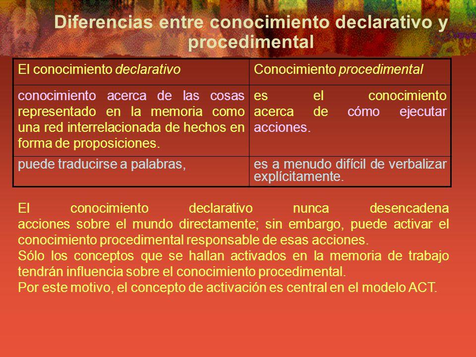 Diferencias entre conocimiento declarativo y procedimental El conocimiento declarativoConocimiento procedimental conocimiento acerca de las cosas repr