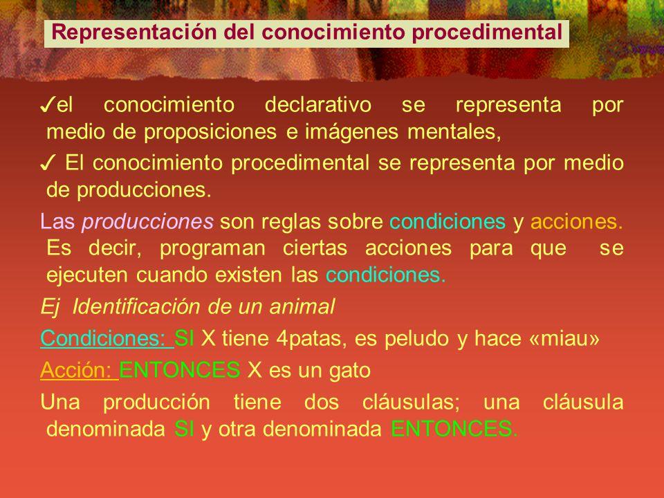el conocimiento declarativo se representa por medio de proposiciones e imágenes mentales, El conocimiento procedimental se representa por medio de pro
