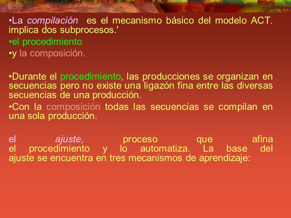 La compilación es el mecanismo básico del modelo ACT. implica dos subprocesos.' el procedimiento y la composición. Durante el procedimiento, las produ