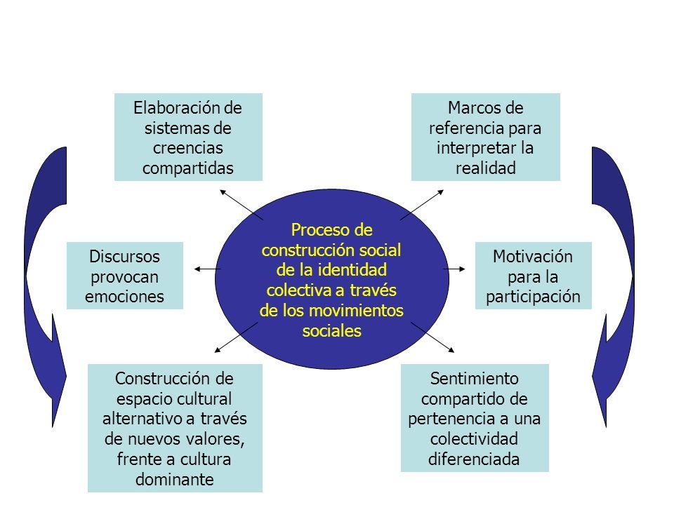 Proceso de construcción social de la identidad colectiva a través de los movimientos sociales Marcos de referencia para interpretar la realidad Discursos provocan emociones Sentimiento compartido de pertenencia a una colectividad diferenciada Motivación para la participación Elaboración de sistemas de creencias compartidas Construcción de espacio cultural alternativo a través de nuevos valores, frente a cultura dominante