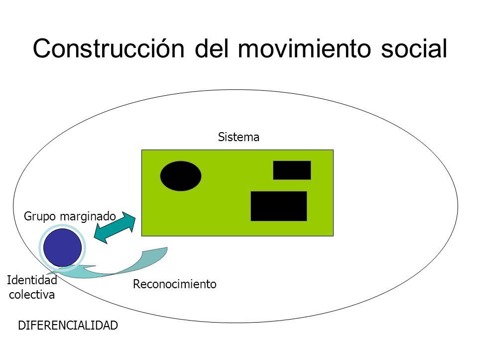 Construcción del movimiento social Sistema Grupo marginado Reconocimiento Identidad colectiva DIFERENCIALIDAD