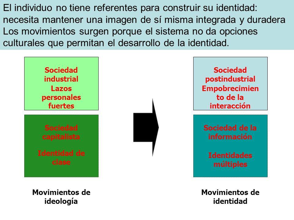 Sociedad industrial Lazos personales fuertes Movimientos de ideología Sociedad postindustrial Empobrecimien to de la interacción Movimientos de identi