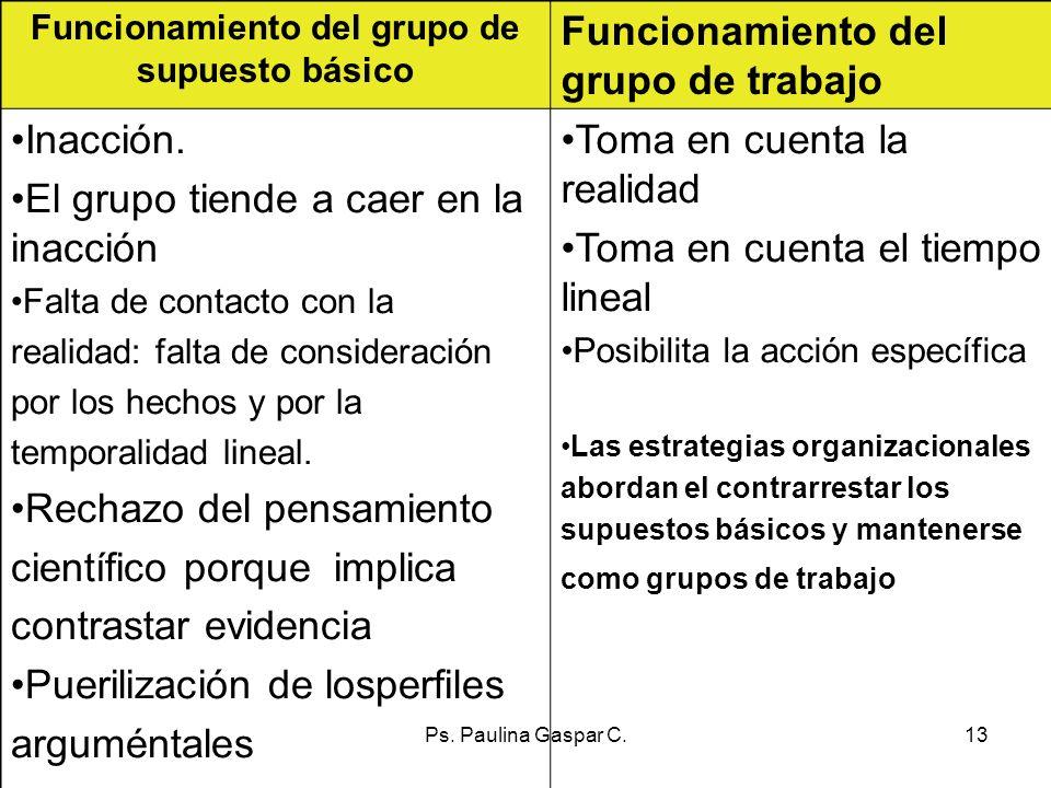 Ps. Paulina Gaspar C.13 Funcionamiento del grupo de supuesto básico Funcionamiento del grupo de trabajo Inacción. El grupo tiende a caer en la inacció
