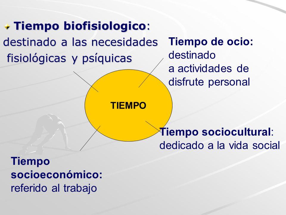 Tiempo biofisiologico: destinado a las necesidades fisiológicas y psíquicas fisiológicas y psíquicas TIEMPO Tiempo sociocultural: dedicado a la vida s