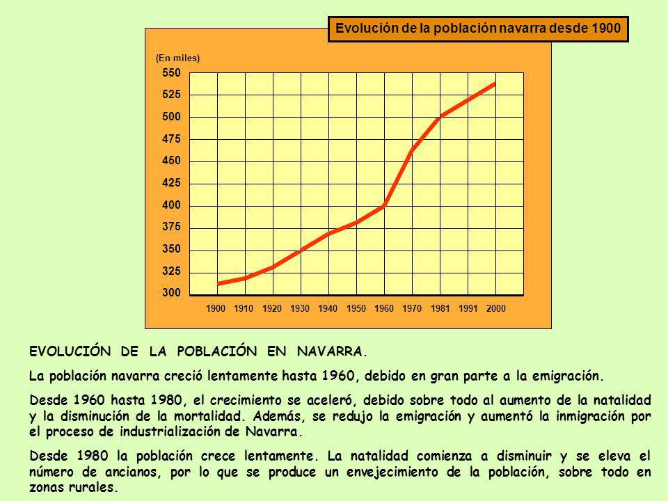 550 525 500 475 450 425 400 375 350 325 300 1900 1910 1920 1930 1940 1950 1960 1970 1981 1991 2000 (En miles) Evolución de la población navarra desde