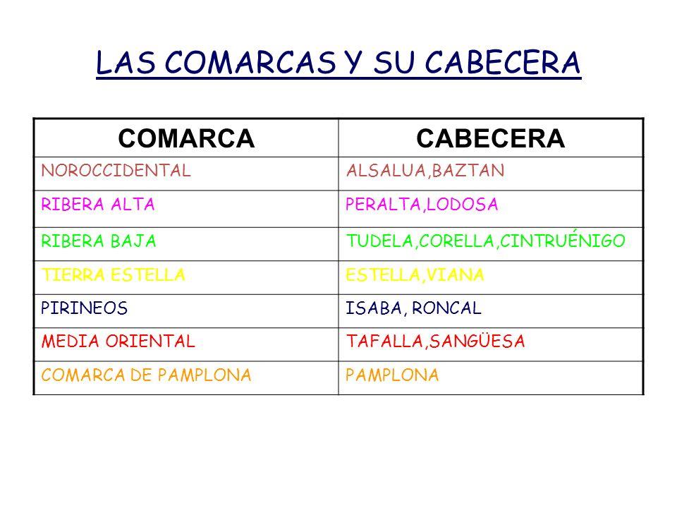 LAS COMARCAS Y SU CABECERA COMARCACABECERA NOROCCIDENTALALSALUA,BAZTAN RIBERA ALTAPERALTA,LODOSA RIBERA BAJATUDELA,CORELLA,CINTRUÉNIGO TIERRA ESTELLAE
