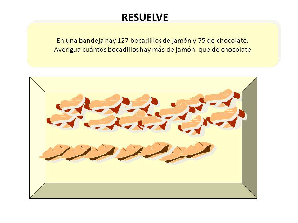 En una bandeja hay 127 bocadillos de jamón y 75 de chocolate. Averigua cuántos bocadillos hay más de jamón que de chocolate En una bandeja hay 127 boc