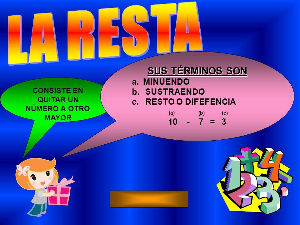 CONSISTE EN QUITAR UN NÚMERO A OTRO MAYOR SUS TÉRMINOS SON a.MINUENDO b. SUSTRAENDO c. RESTO O DIFEFENCIA (a) (b) (c) 10 - 7 = 3
