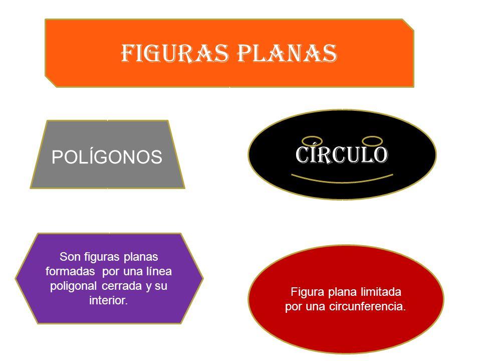 FIGURAS PLANAS POLÍGONOS círculo Son figuras planas formadas por una línea poligonal cerrada y su interior. Figura plana limitada por una circunferenc
