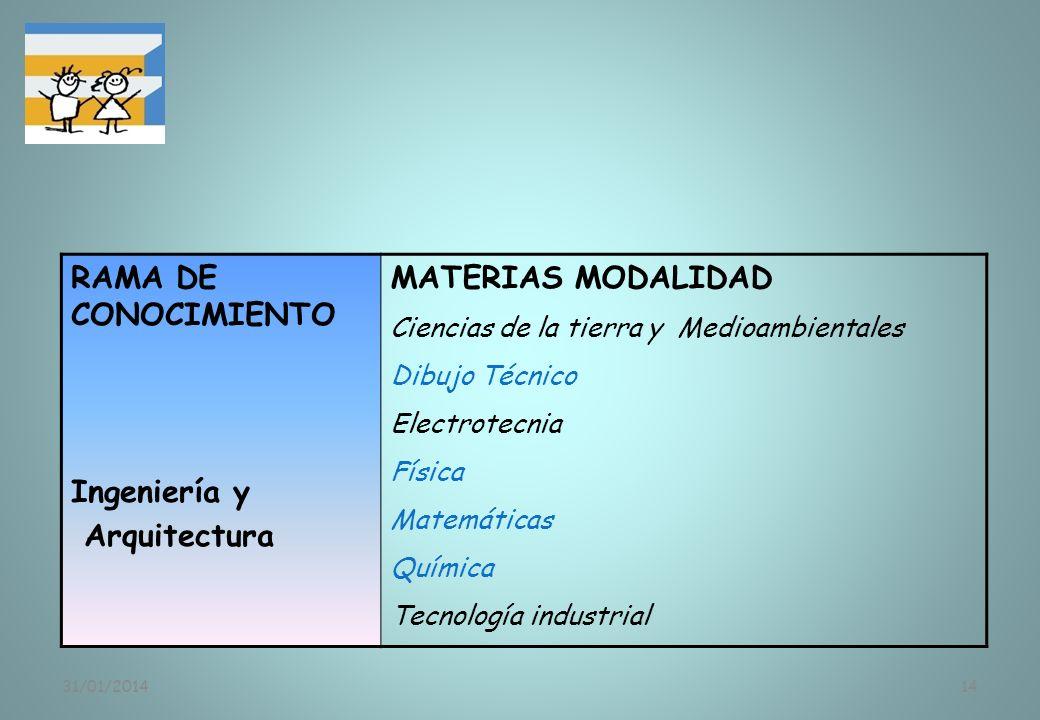 31/01/201414 RAMA DE CONOCIMIENTO Ingeniería y Arquitectura MATERIAS MODALIDAD Ciencias de la tierra y Medioambientales Dibujo Técnico Electrotecnia F