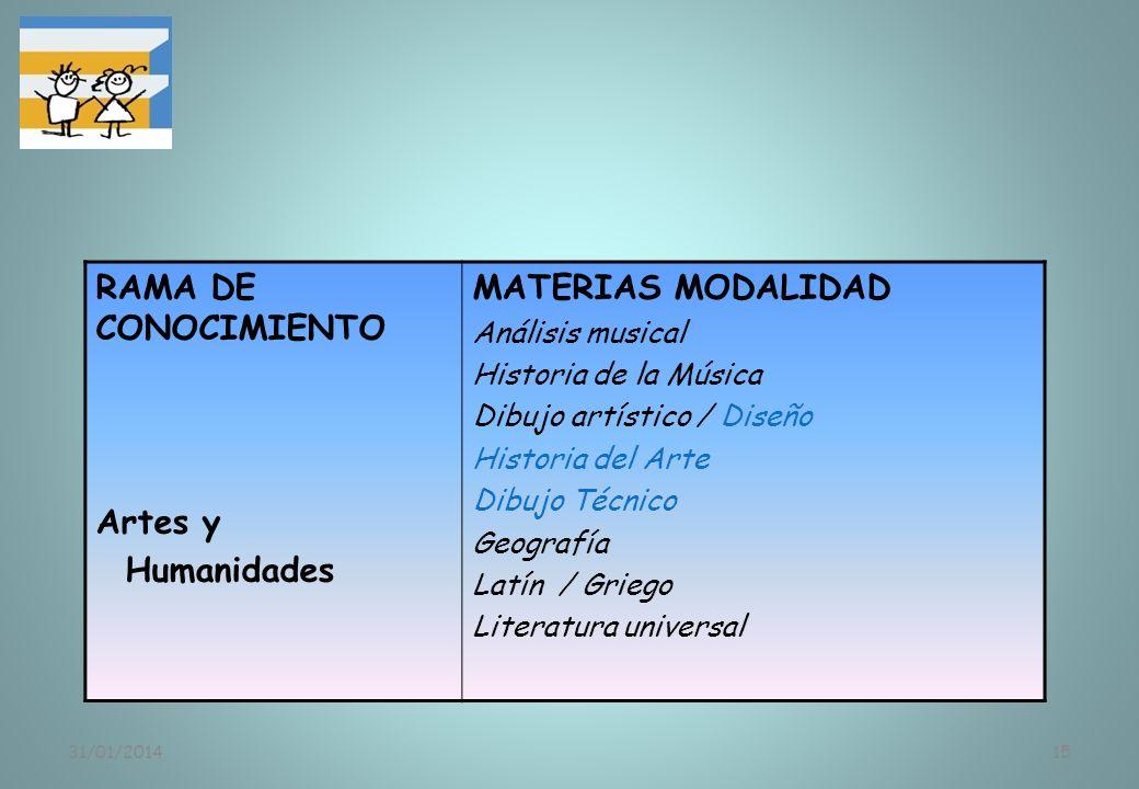 31/01/201415 RAMA DE CONOCIMIENTO Artes y Humanidades MATERIAS MODALIDAD Análisis musical Historia de la Música Dibujo artístico / Diseño Historia del
