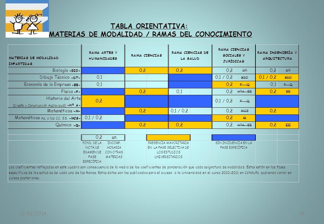 31/01/201418 TABLA ORIENTATIVA: MATERIAS DE MODALIDAD / RAMAS DEL CONOCIMIENTO