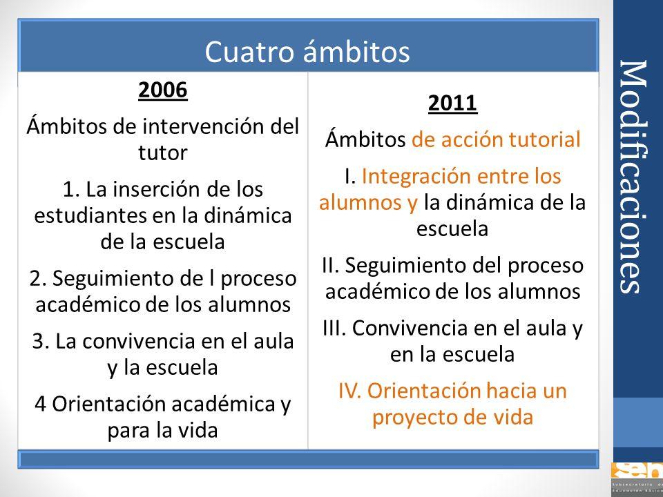 Modificaciones Cuatro ámbitos 2006 Ámbitos de intervención del tutor 1. La inserción de los estudiantes en la dinámica de la escuela 2. Seguimiento de