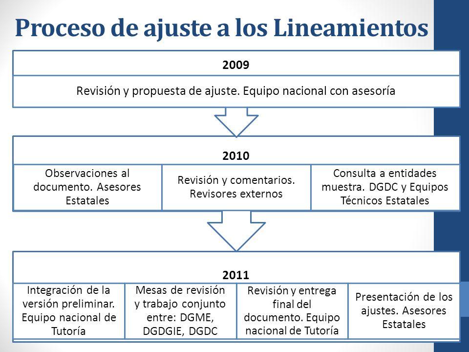 Proceso de ajuste a los Lineamientos 2011 Integración de la versión preliminar. Equipo nacional de Tutoría Mesas de revisión y trabajo conjunto entre: