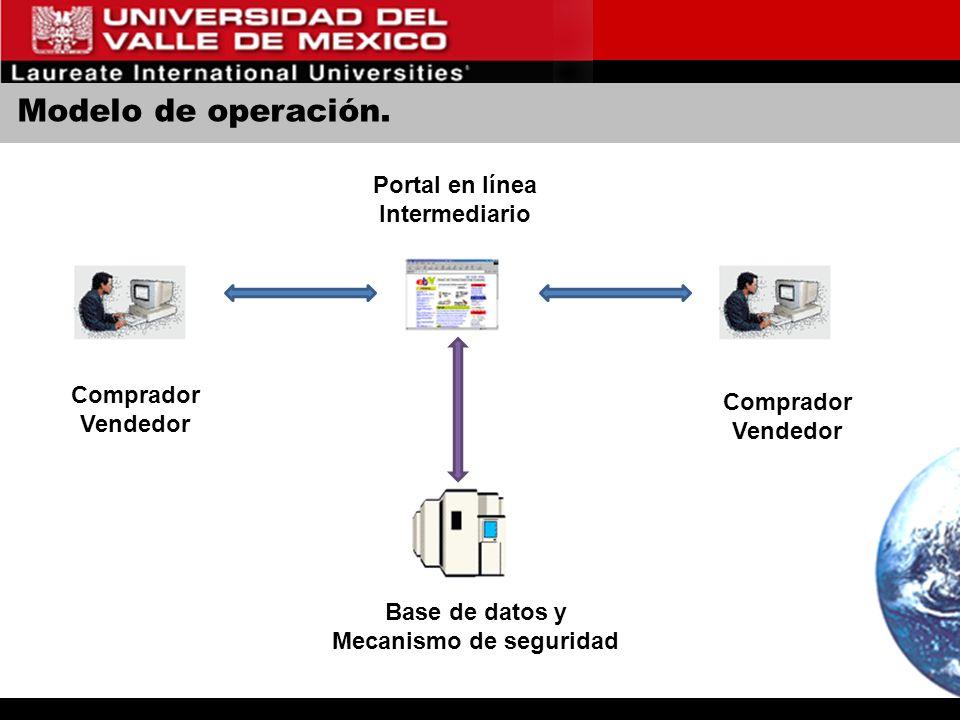 Modelo de operación. Comprador Vendedor Comprador Vendedor Portal en línea Intermediario Base de datos y Mecanismo de seguridad