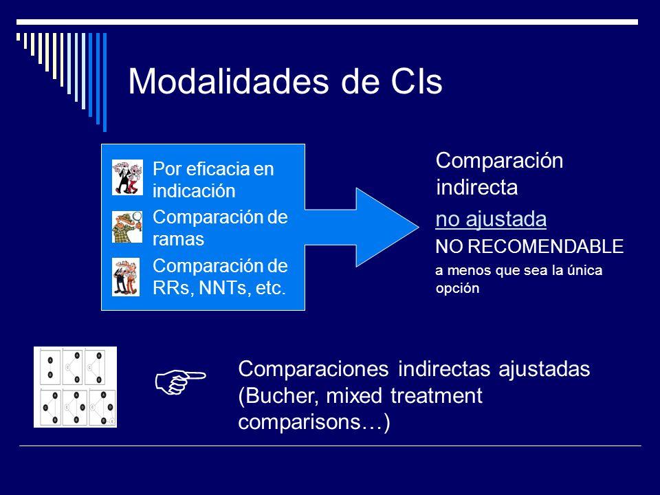 Modalidades de CIs Por eficacia en indicación Comparación de ramas Comparación de RRs, NNTs, etc. Comparación indirecta no ajustada NO RECOMENDABLE a