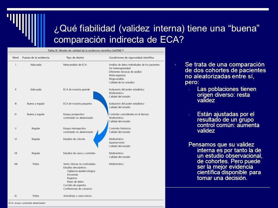 ¿Qué fiabilidad (validez interna) tiene una buena comparación indirecta de ECA? Se trata de una comparación de dos cohortes de pacientes no aleatoriza