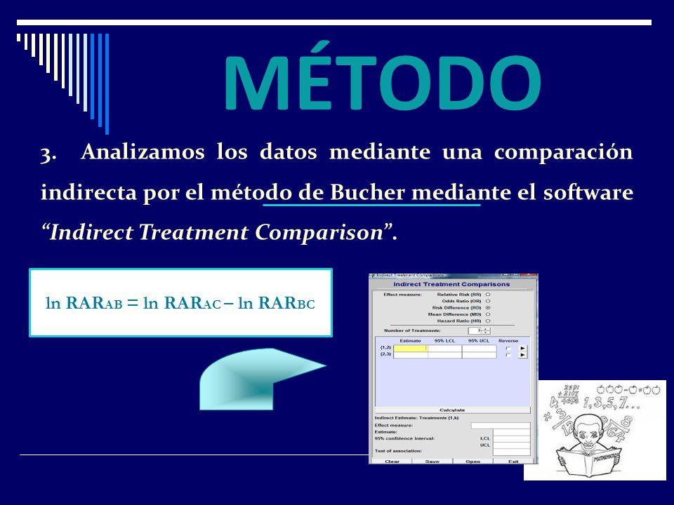 3. Analizamos los datos mediante una comparación indirecta por el método de Bucher mediante el software Indirect Treatment Comparison. MÉTODO ln RAR A