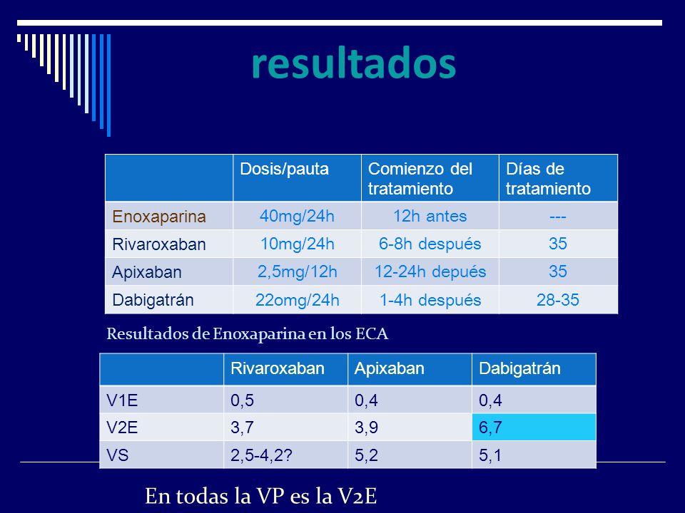Dosis/pautaComienzo del tratamiento Días de tratamiento Enoxaparina 40mg/24h12h antes--- Rivaroxaban 10mg/24h6-8h después35 Apixaban 2,5mg/12h12-24h d
