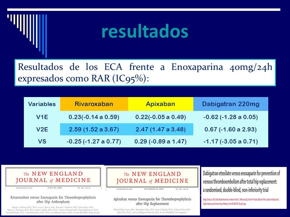 Variables RivaroxabanApixabanDabigatran 220mg V1E0.23(-0.14 a 0.59)0.22(-0.05 a 0.49)-0.62 (-1.28 a 0.05) V2E2.59 (1.52 a 3.67)2.47 (1.47 a 3.48)0.67