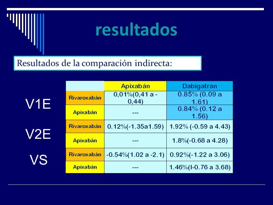 Resultados de la comparación indirecta: V1E V2E VS
