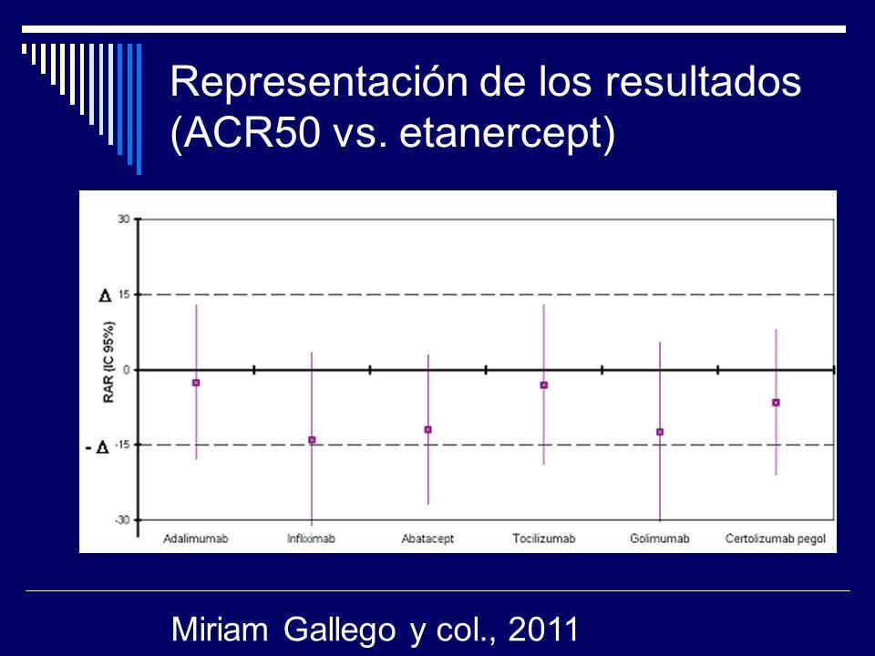 Representación de los resultados (ACR50 vs. etanercept) Miriam Gallego y col., 2011