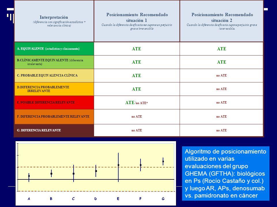 Interpretación (diferencia con significación estadística + relevancia clínica) Posicionamiento Recomendado situación 1 Cuando la diferencia de eficaci