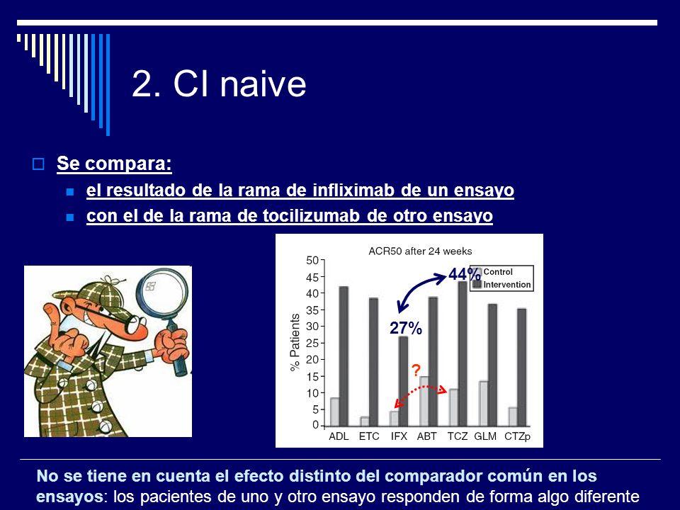 2. CI naive Se compara: el resultado de la rama de infliximab de un ensayo con el de la rama de tocilizumab de otro ensayo No se tiene en cuenta el ef