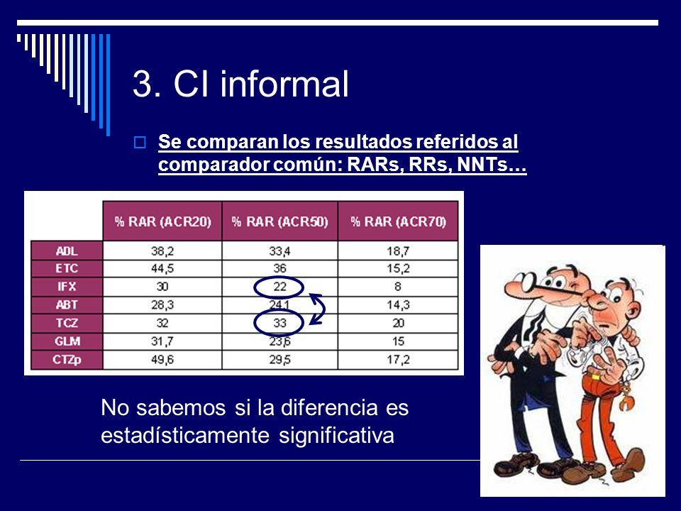 3. CI informal Se comparan los resultados referidos al comparador común: RARs, RRs, NNTs… No sabemos si la diferencia es estadísticamente significativ